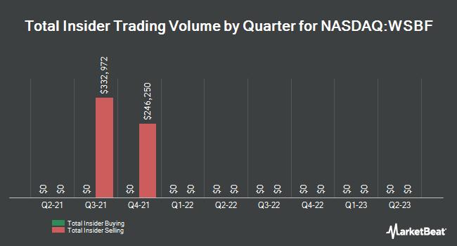 Insider Trades by Quarter for Waterstone Financial (NASDAQ:WSBF)
