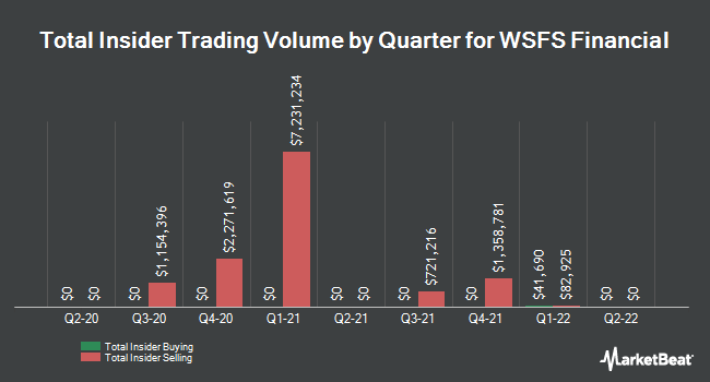 Insider Trades by Quarter for WSFS Financial Corporation (NASDAQ:WSFS)