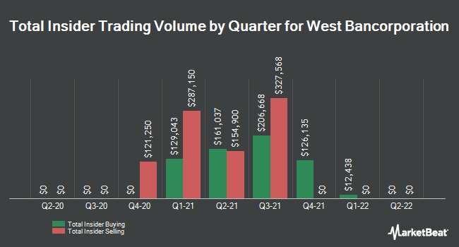 Insider Trades by Quarter for West Bancorporation (NASDAQ:WTBA)