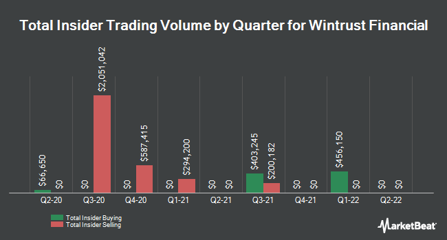 Insider Trades by Quarter for Wintrust Financial Corp (NASDAQ:WTFC)