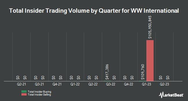 Insider Buying and Selling by Quarter for WW International (NASDAQ:WW)