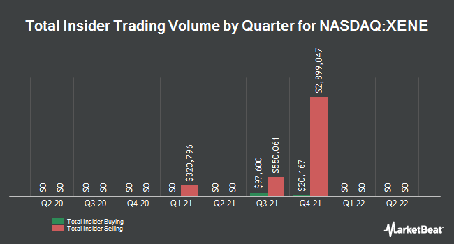 Insider Trades by Quarter for Xenon Pharmaceuticals (NASDAQ:XENE)
