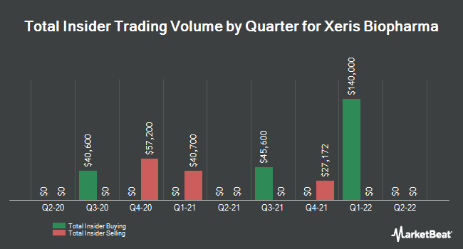 Insider Buying and Selling by Quarter for Xeris Pharmaceuticals (NASDAQ:XERS)