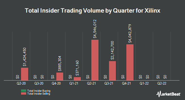 Insider Trades by Quarter for Xilinx (NASDAQ:XLNX)