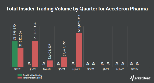 Insider Trades by Quarter for Acceleron Pharma (NASDAQ:XLRN)