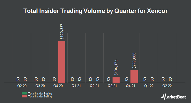 Insider Buying and Selling by Quarter for Xencor (NASDAQ:XNCR)
