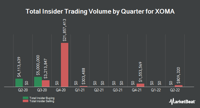 Insider Trades by Quarter for XOMA (NASDAQ:XOMA)