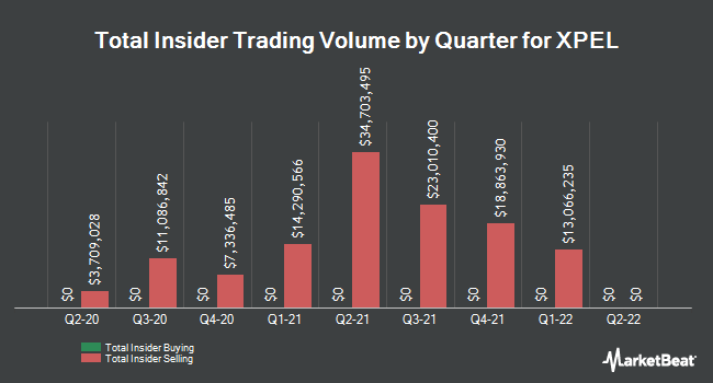 Insider Buying and Selling by Quarter for XPEL (NASDAQ:XPEL)
