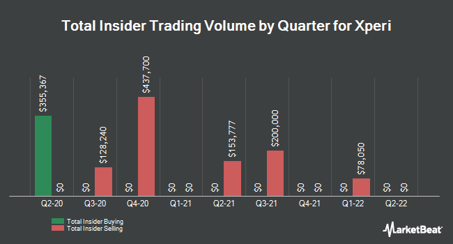 Insider Trades by Quarter for Xperi (NASDAQ:XPER)
