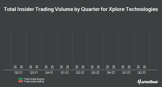 Insider Trades by Quarter for Xplore Technologies (NASDAQ:XPLR)