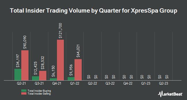 Insider Trading History for XpresSpa Group (NASDAQ:XSPA)
