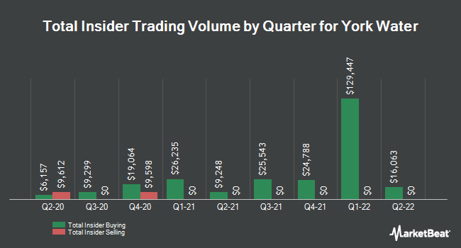 Insider Trades by Quarter for The York Water Company (NASDAQ:YORW)