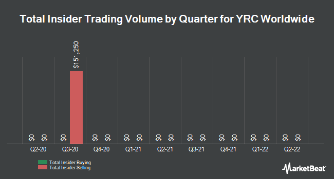Insider Trades by Quarter for YRC Worldwide (NASDAQ:YRCW)