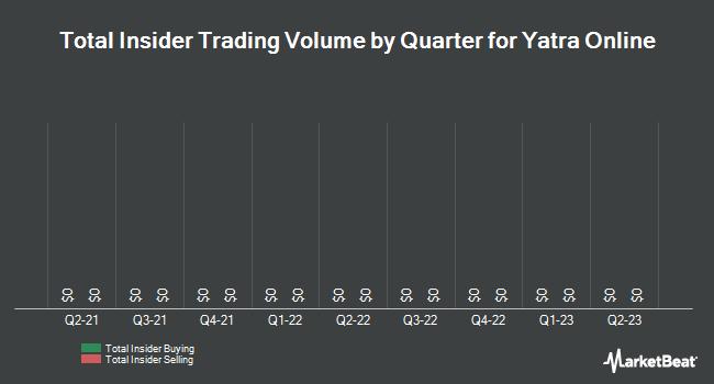 Insider Trading History for Yatra Online (NASDAQ:YTRA)