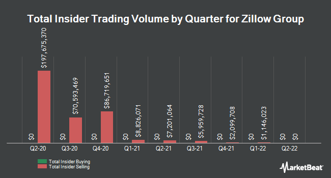 Insider Trades by Quarter for Zillow Group (NASDAQ:Z)
