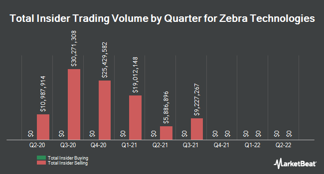 Insider Trades by Quarter for Zebra Technologies Corporation (NASDAQ:ZBRA)