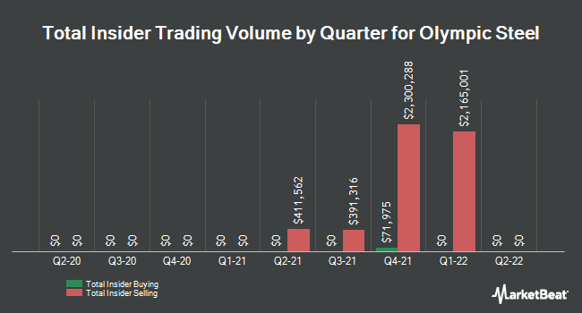 Insider Trades by Quarter for Olympic Steel (NASDAQ:ZEUS)