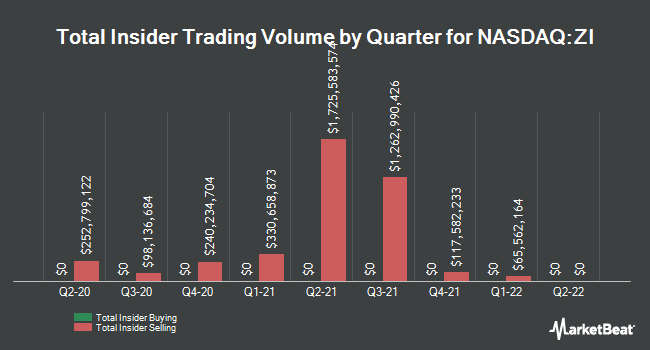 Insider Buying and Selling by Quarter for ZoomInfo Technologies (NASDAQ:ZI)