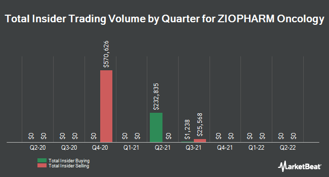 Insider Trading History for Ziopharm Oncology (NASDAQ:ZIOP)