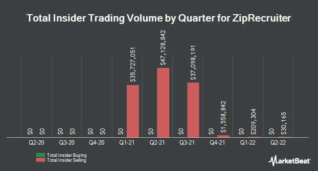 Insider Trades by Quarter for Zipcar (NASDAQ:ZIP)