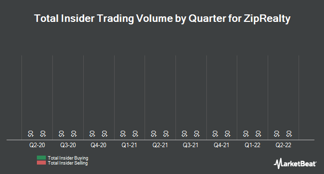 Insider Trades by Quarter for Ziprealty (NASDAQ:ZIPR)
