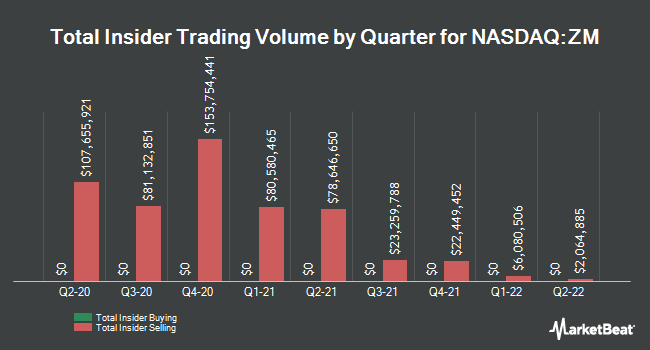 Insider Buying and Selling by Quarter for Zoom Video Communications (NASDAQ:ZM)