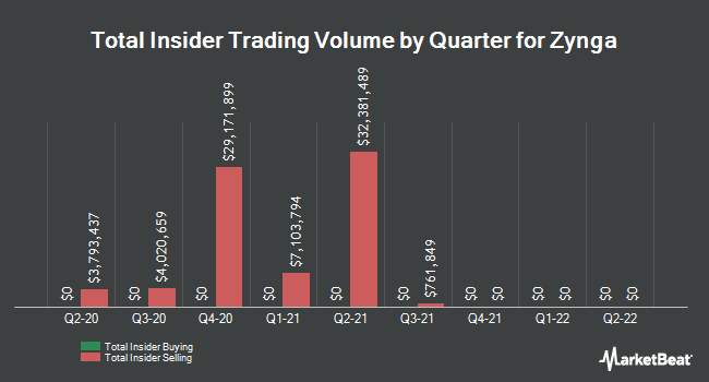 Insider Buying and Selling by Quarter for Zynga (NASDAQ:ZNGA)
