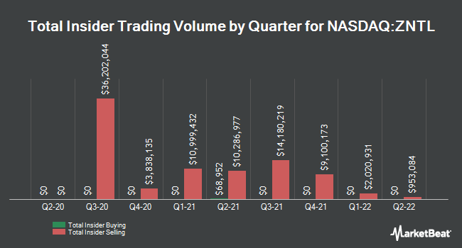 Insider Buying and Selling by Quarter for Zentalis Pharmaceuticals (NASDAQ:ZNTL)