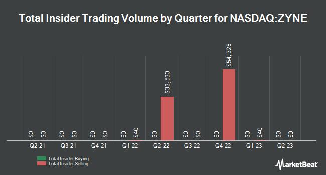 Insider Trades by Quarter for Zynerba Pharmaceuticals (NASDAQ:ZYNE)