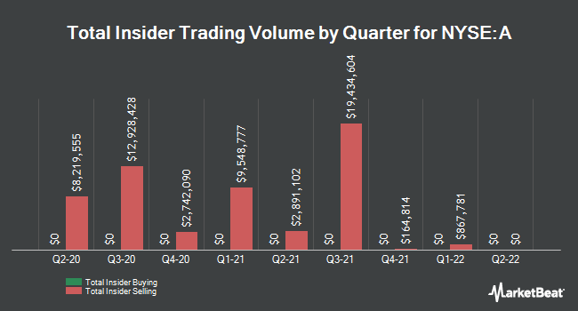 Insider Trades by Quarter for Agilent Technologies (NYSE:A)