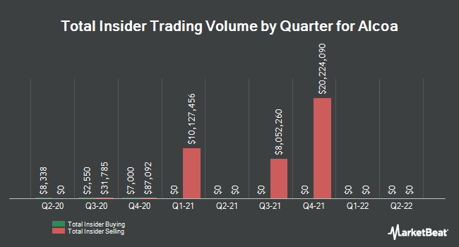 Insider Trades by Quarter for Alcoa Corp. (NYSE:AA)