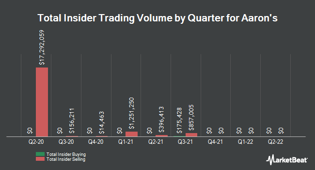 Insider Trades by Quarter for Aaron`s (NYSE:AAN)