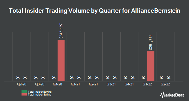 Insider Trades by Quarter for AllianceBernstein Holding LP (NYSE:AB)