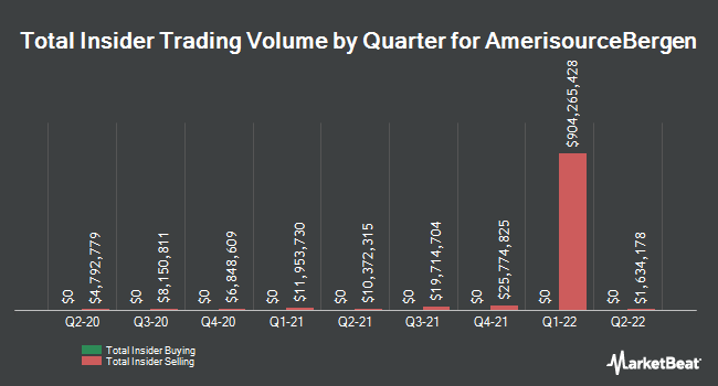 Insider Buying and Selling by Quarter for AmerisourceBergen (NYSE:ABC)