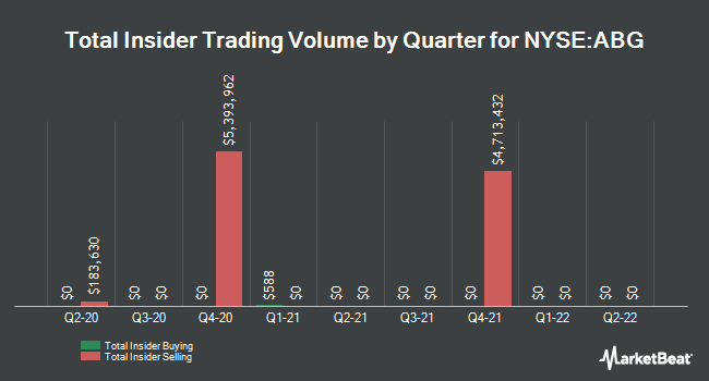 Insider Buying and Selling by Quarter for Asbury Automotive Group (NYSE:ABG)