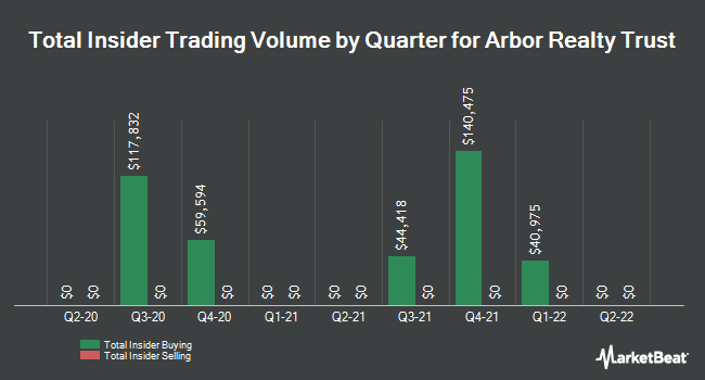 Insider Trades by Quarter for Arbor Realty Trust (NYSE:ABR)