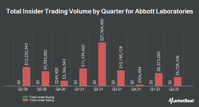 Insider Trades by Quarter for Abbott Laboratories (NYSE:ABT)