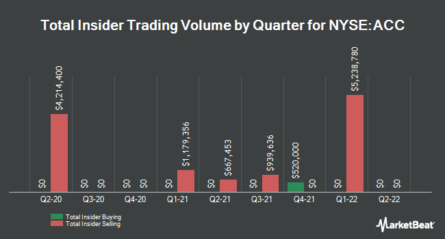 Insider Trades by Quarter for American Campus Communities (NYSE:ACC)