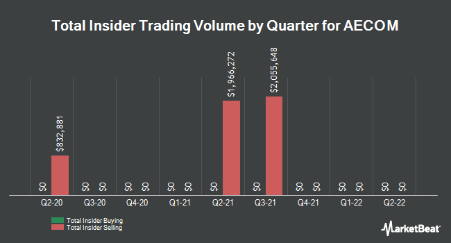 Insider Trades by Quarter for AECOM (NYSE:ACM)