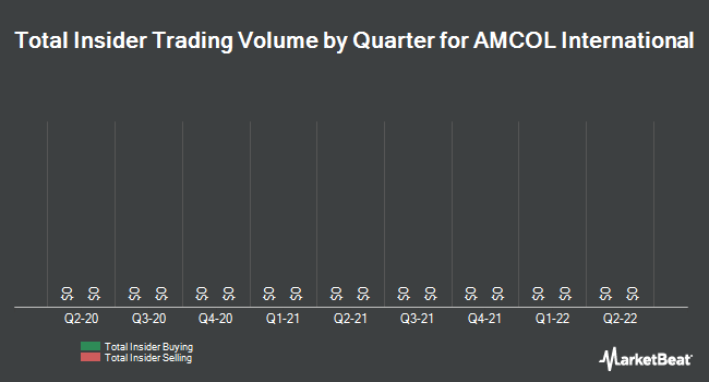 Insider Trades by Quarter for AMCOL International (NYSE:ACO)