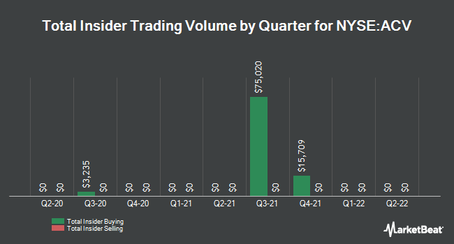 Insider Trading History for Allianzgi Diversified Incm and Cnvrtb Fd (NYSE:ACV)