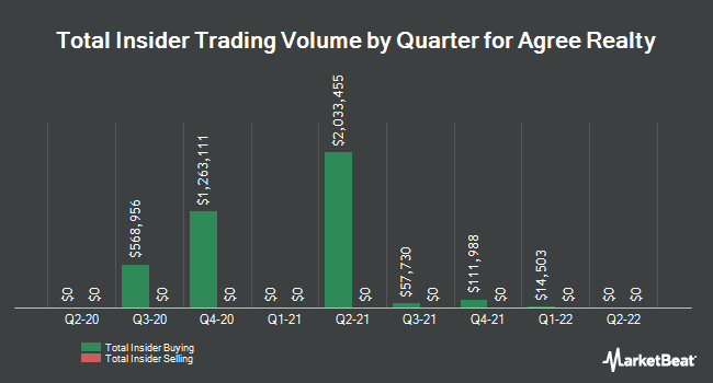 Insider Trades by Quarter for Agree Realty Corporation (NYSE:ADC)