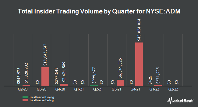 Insider Trades by Quarter for Archer Daniels Midland (NYSE:ADM)