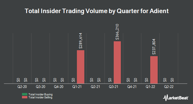 Insider Trades by Quarter for Adient PLC (NYSE:ADNT)