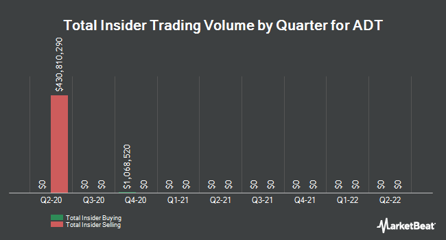 Insider Trades by Quarter for ADT Corp (NYSE:ADT)