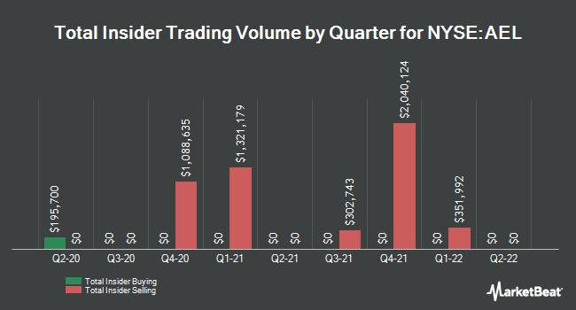 Insider Trades by Quarter for American Equity Investment Life Holding Company (NYSE:AEL)