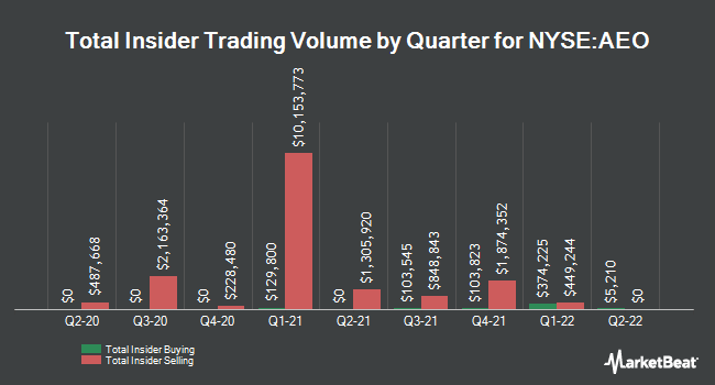 Insider Trades by Quarter for American Eagle Outfitters (NYSE:AEO)