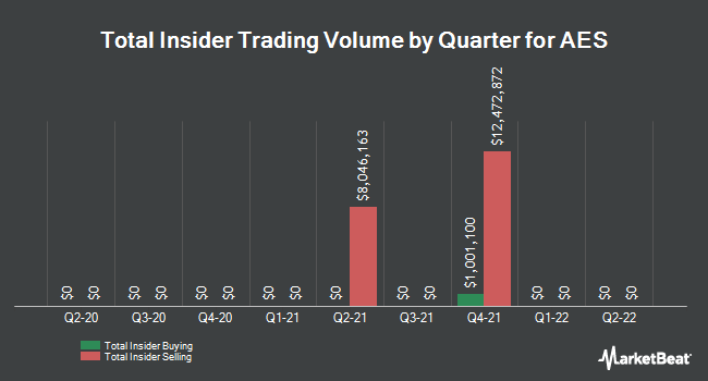 Insider Trades by Quarter for The AES Corporation (NYSE:AES)