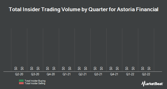 Insider Trades by Quarter for Astoria Financial (NYSE:AF)
