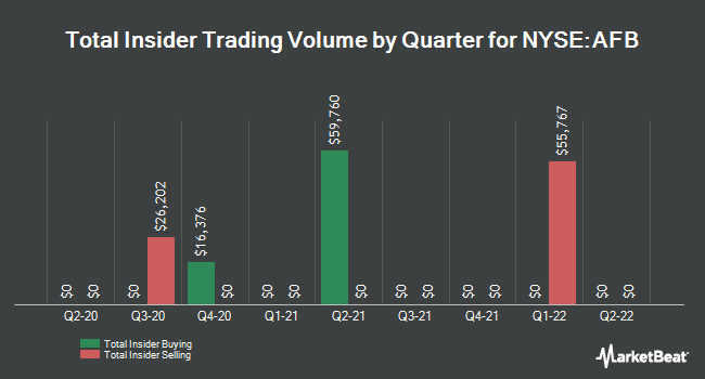 Insider Trades by Quarter for AllianceBernstein Natnl Muncpl Incm Fnd. (NYSE:AFB)